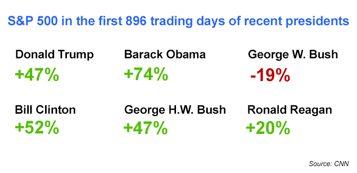 SP500-recent-presidents-economy-finance